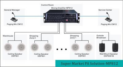 Supermarché PA Solution-MP812