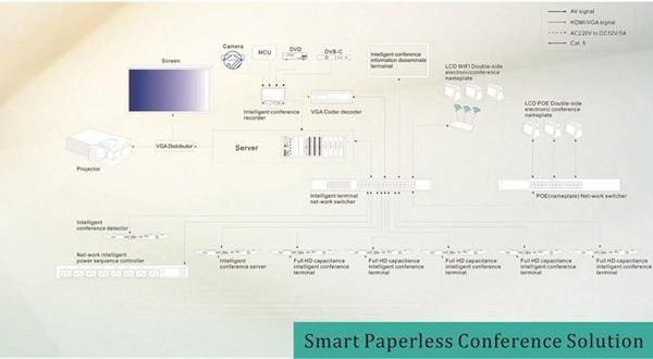 Solution de conférence Paperless intelligente