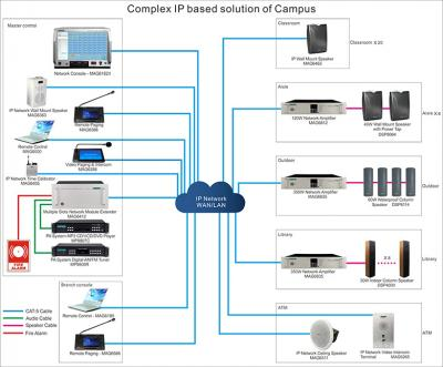 Solution complexe de campus MAG6000 IP