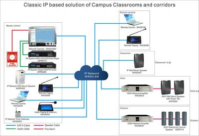 MAG6000 IP Classic Solution de Campus